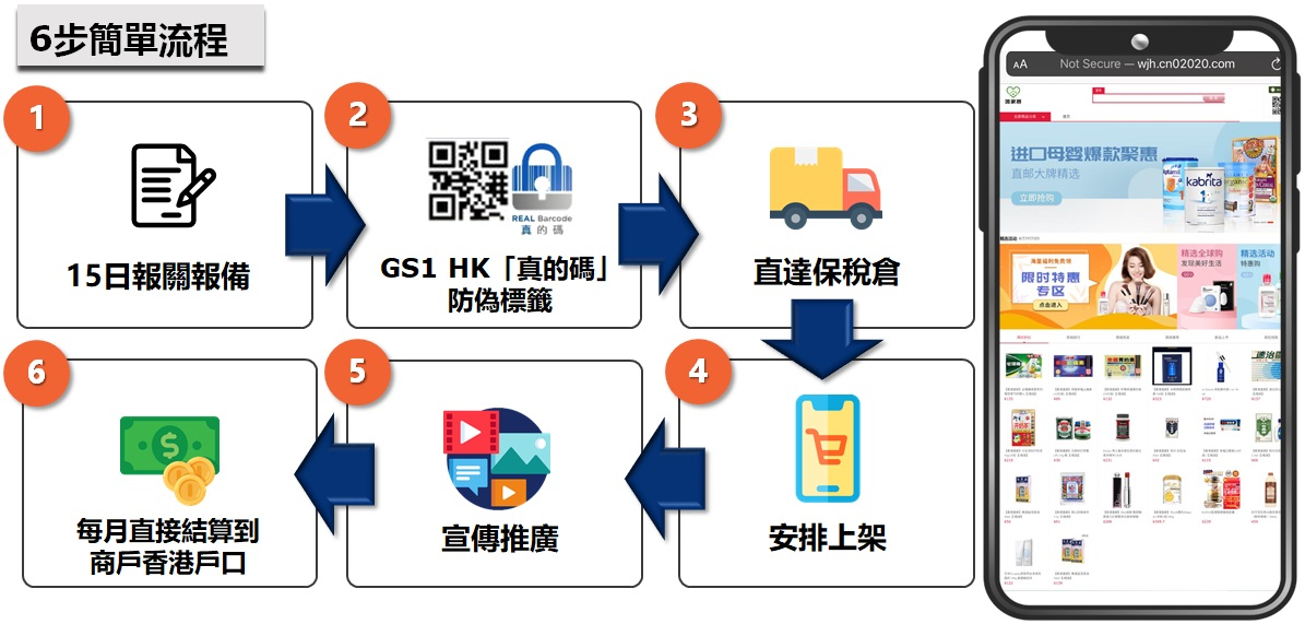 HK-Trusted-Product-6-Steps-tc