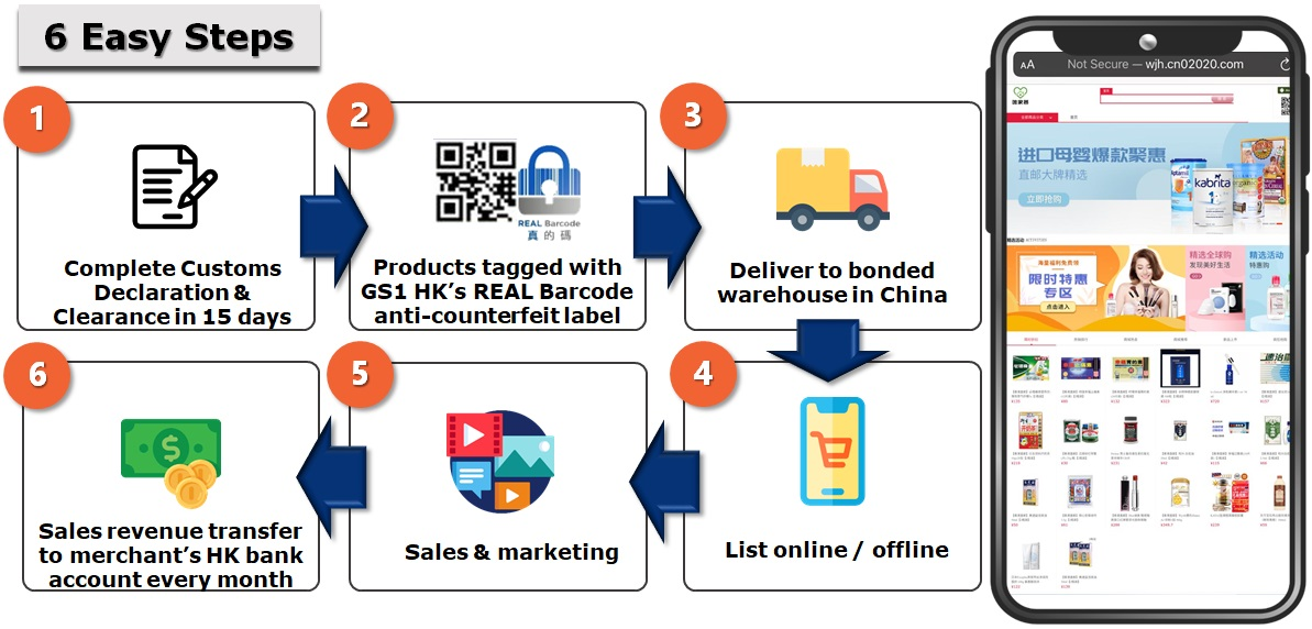 HK-Trusted-Product-6-Steps