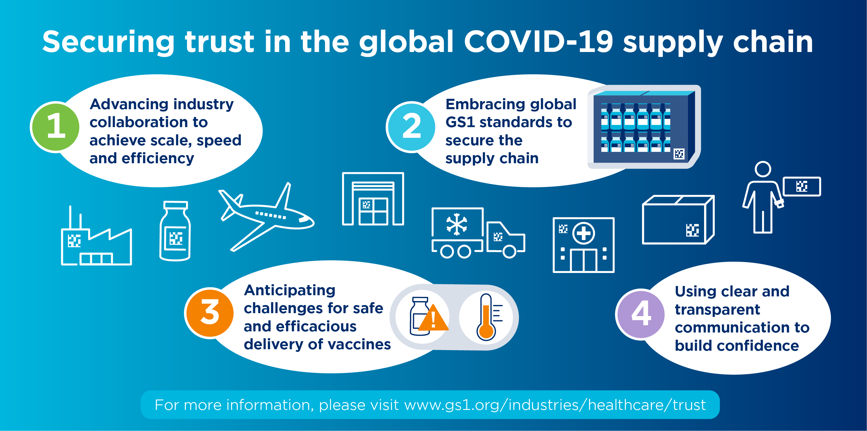 Securing Trust in the Global COVID Vaccine Supply Chain