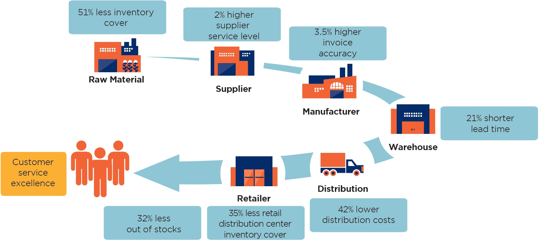 supply chain efficient