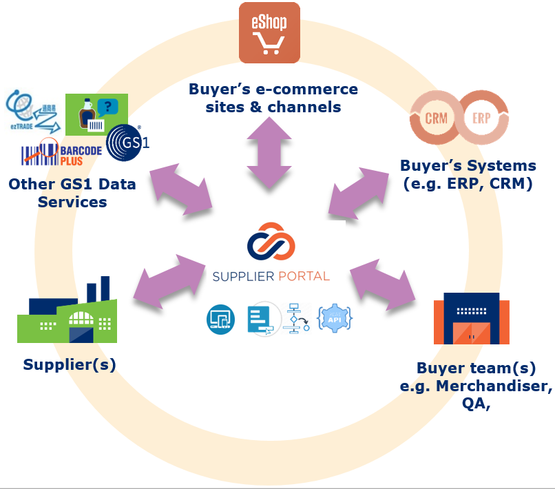 Key Features of GS1 HK Supplier Portal