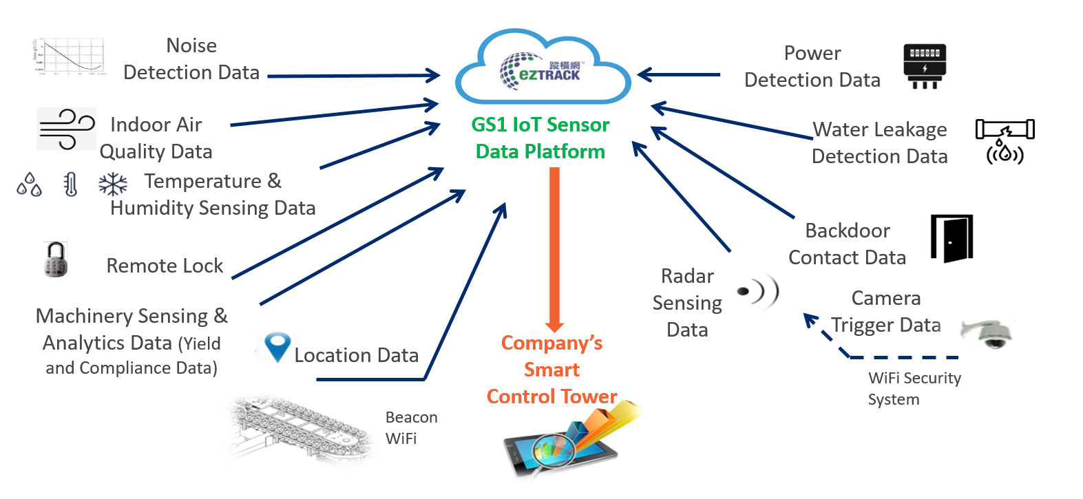 ezTRACK: GS1 IoT Sensor Data Platform