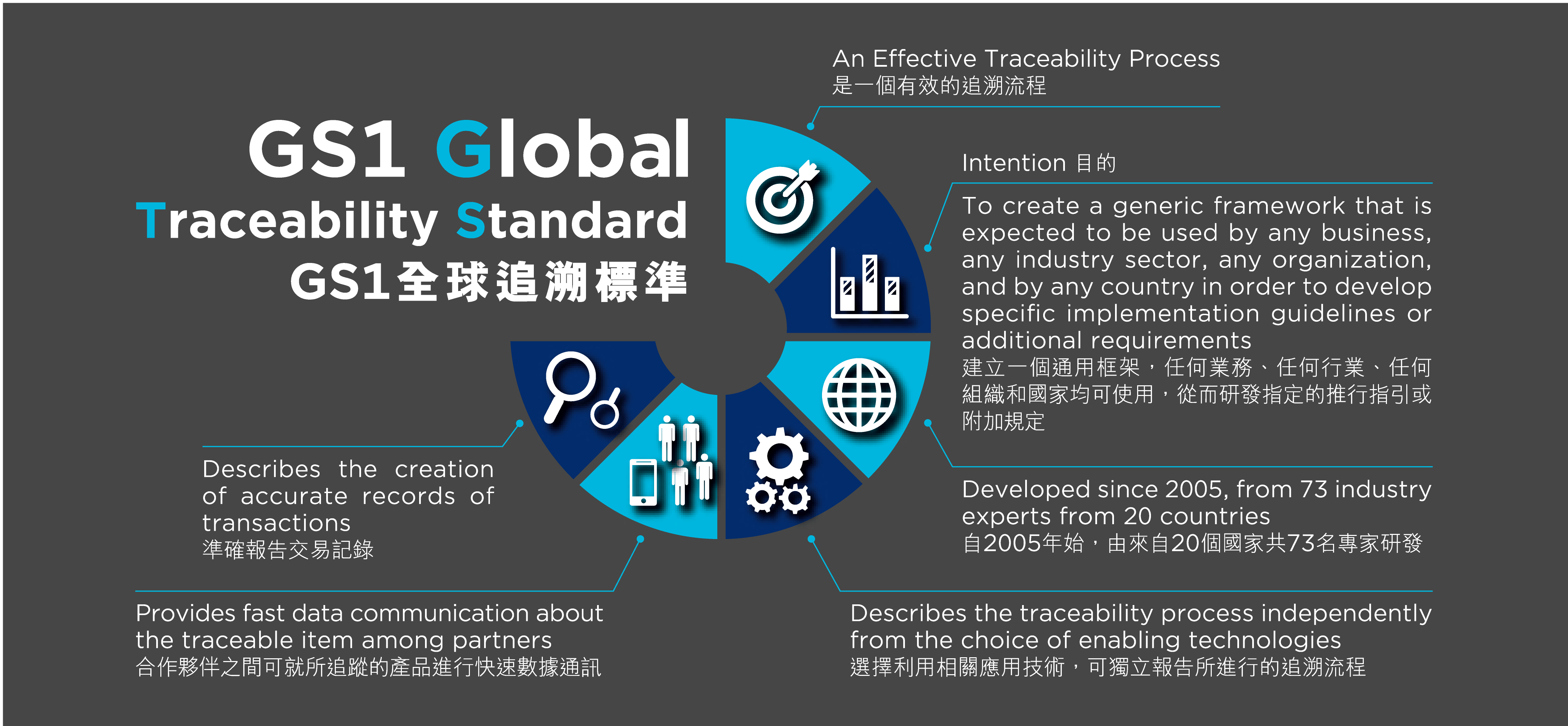 GS1 Global Traceability Standard