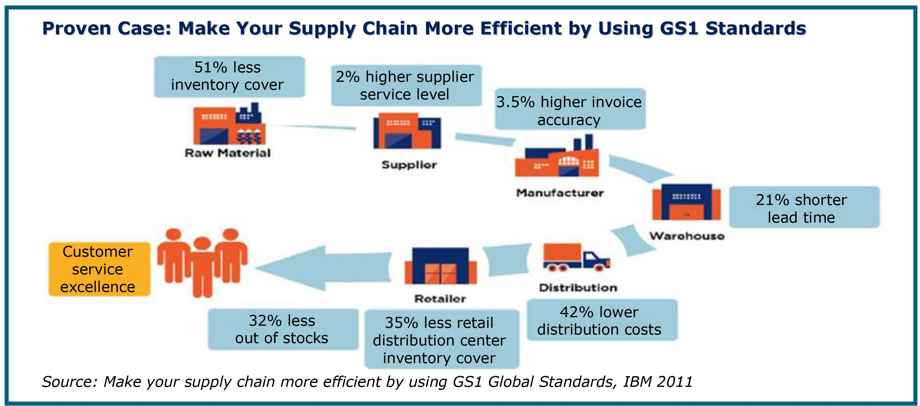 Supply Chain Management Professional Services  Scmps